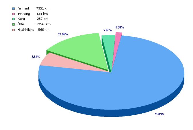 Statistik Fahrrad